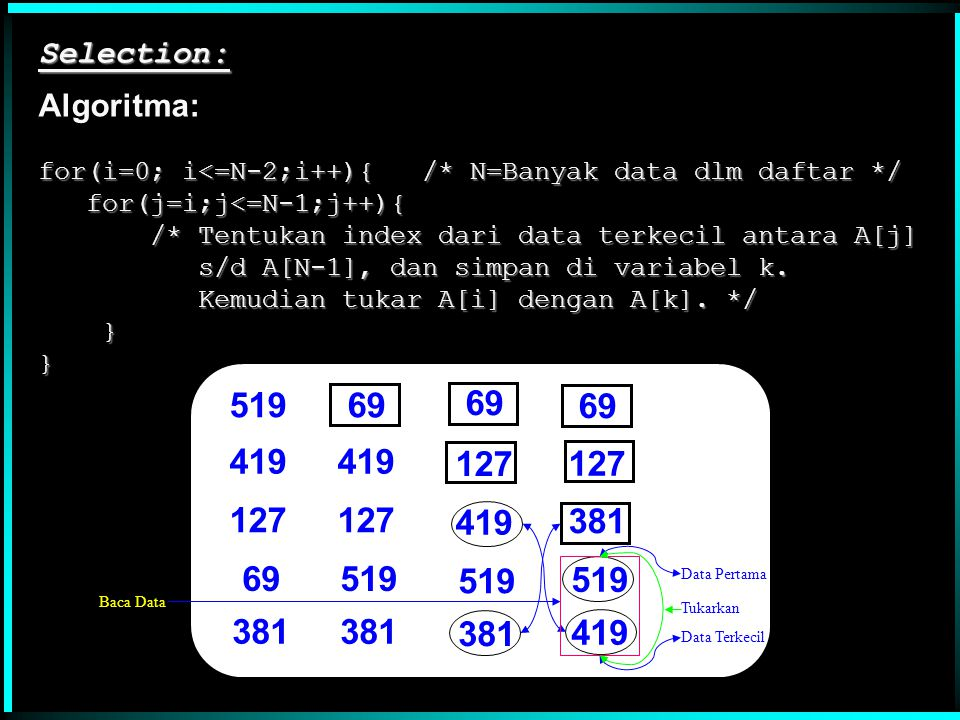 Selection: Algoritma: for(i=0; i<=N-2;i++){ /* N=Banyak data dlm daftar */ for(j=i;j<=N-1;j++){ /* Tentukan index dari data terkecil antara A[j]
